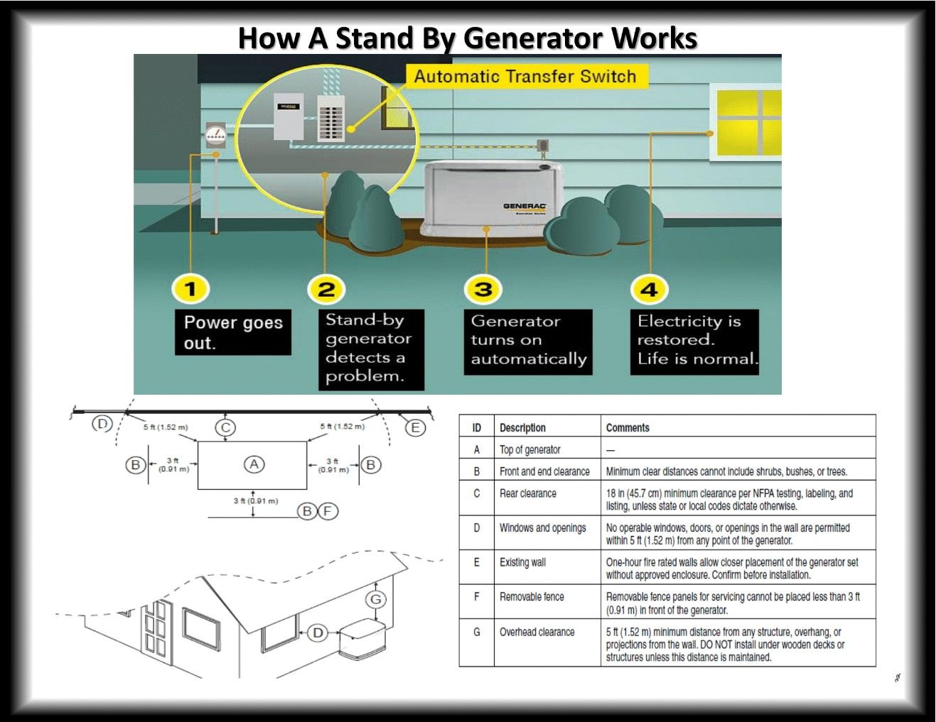 Diagram of stand by generator.
